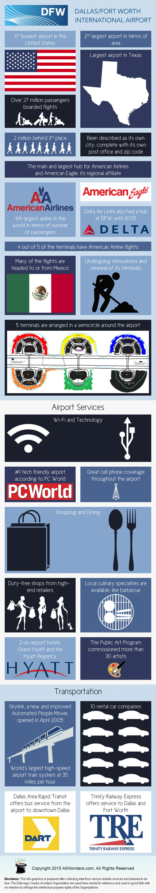 Dallas/Fort Worth International Airport Infographic