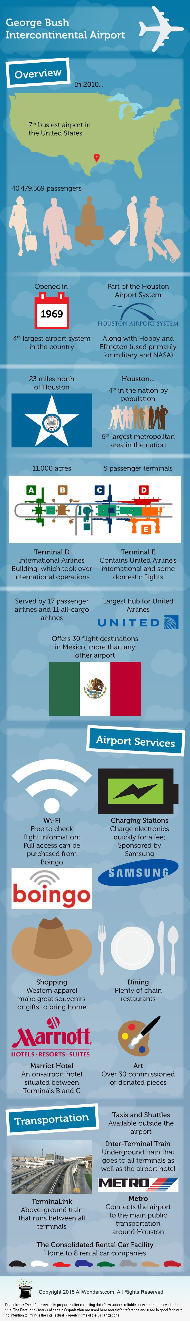 George Bush Intercontinental Airport Infographic