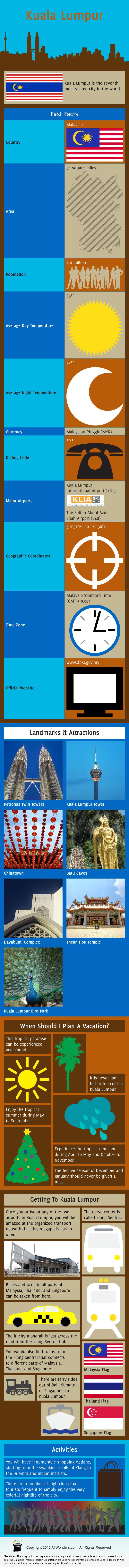 Kuala Lumpur Infographic