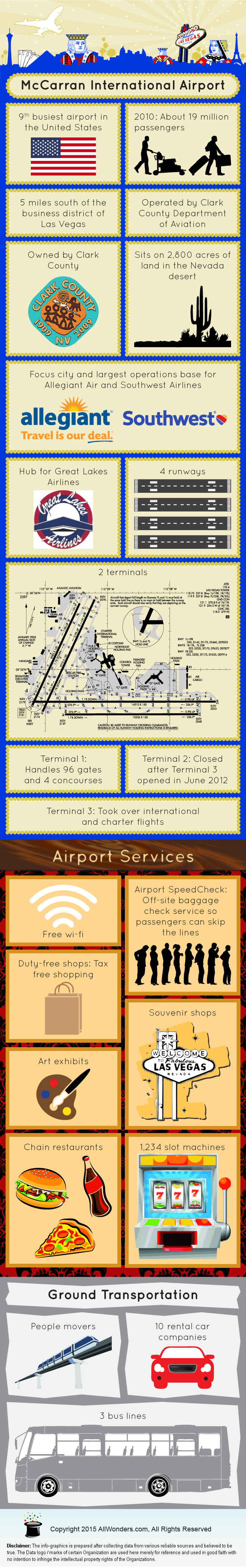 McCarran International Airport - Facts & Infographic