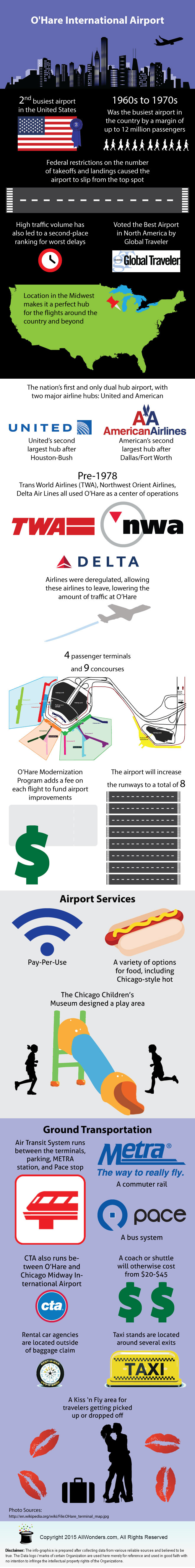 Chicago O'Hare International Airport (ORD) Infographic