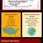 Phoenix Sky Harbor International Airport (PHX), Busiest Airports in the US