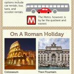 Rome Travel Infographic, Facts about Rome