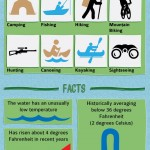 Lake Superior Infographic - Travel Facts about Lake Superior in Great Lakes of North America.
