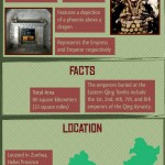 Eastern Qing Tombs Infographic