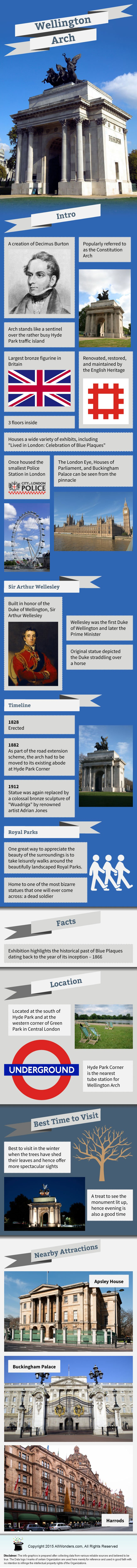 Wellington Arch Infographic