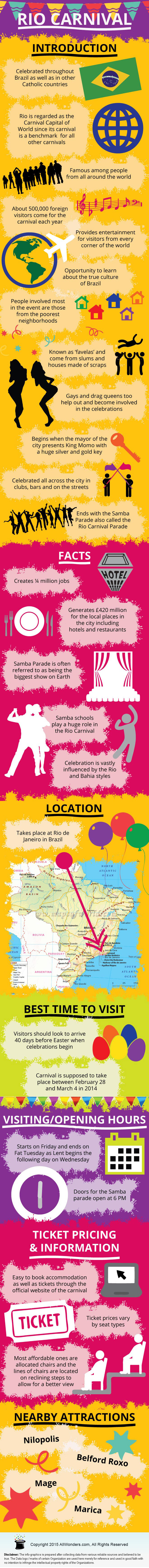 Rio Carnival, Brazil - Facts & Infographic