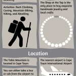 Table Mountain Infographic