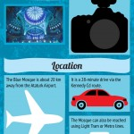 Infographic for Blue Mosque