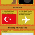 Infographic on Suleymaniye Mosque