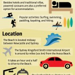 Avoca Beach Infographic