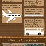 Coffs Harbour Infographic