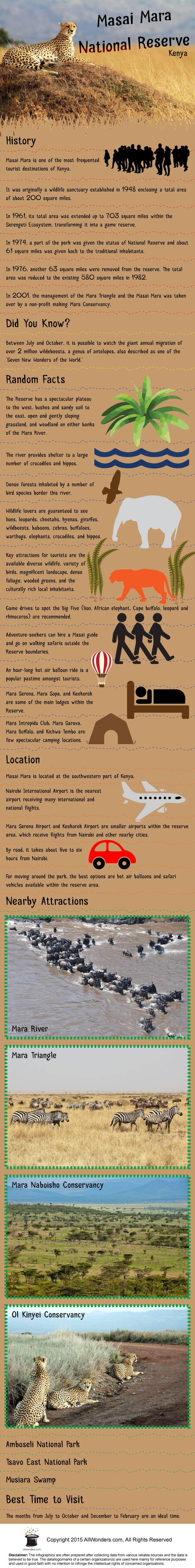Masai Mara National Reserve Infographic