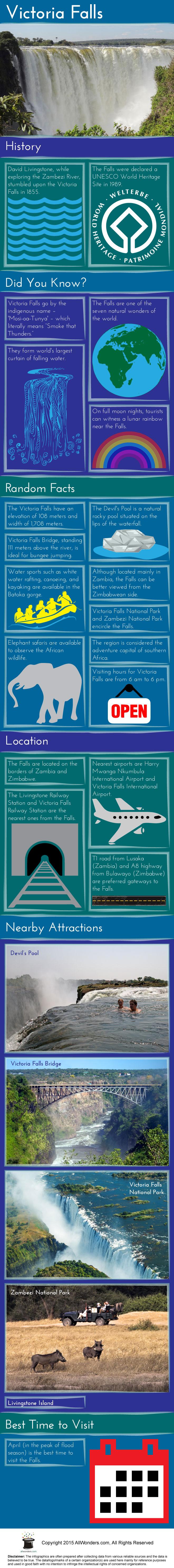 Victoria Falls Infographic