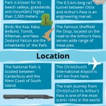 Arthurs Pass National Park Infographic
