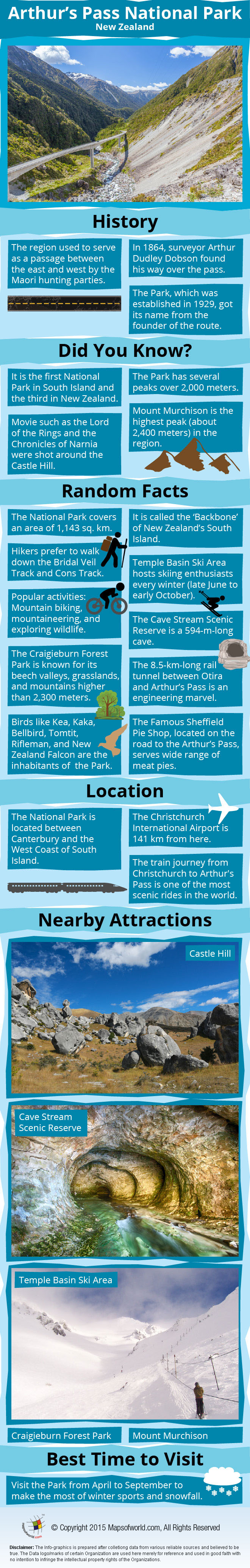 Arthurs Pass National Park Infographic