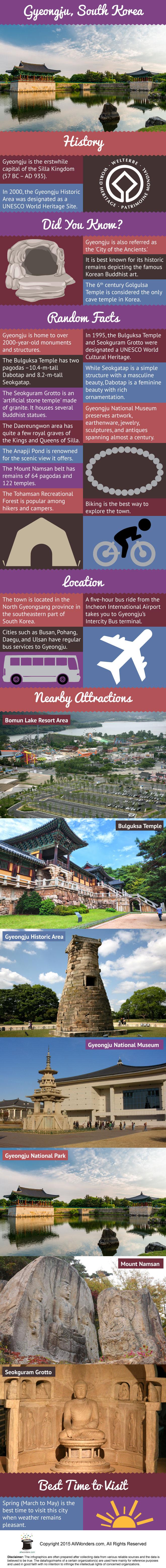 Gyeongju Infographic