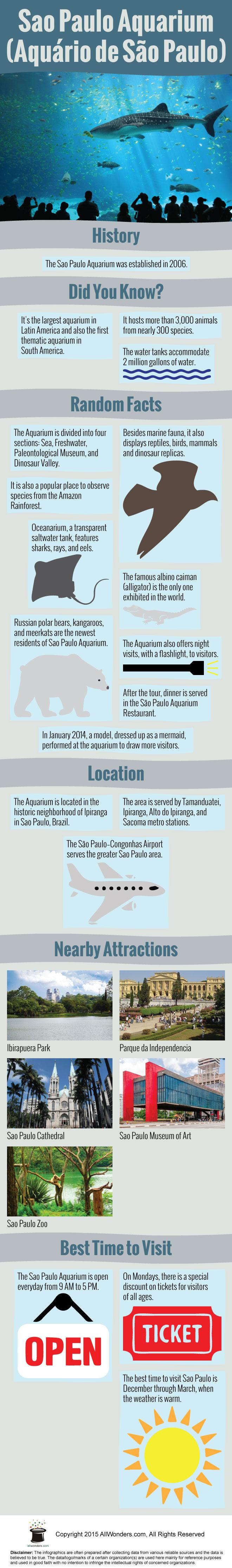 Sao Paulo Aquarium Infographic