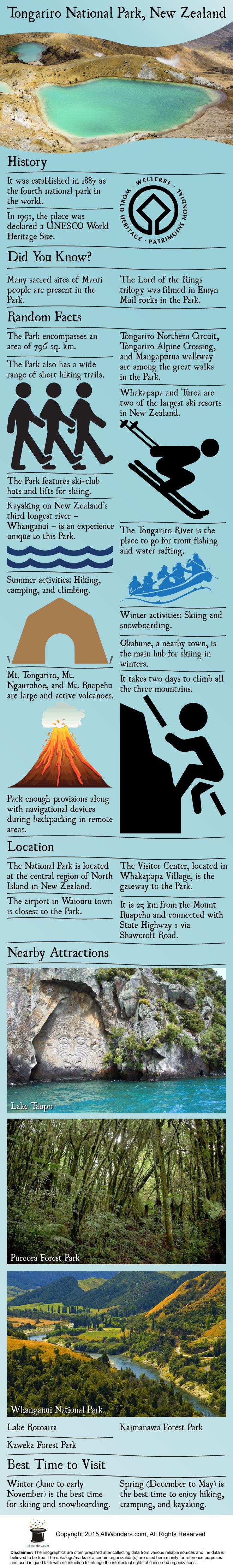 Tongariro Infographic