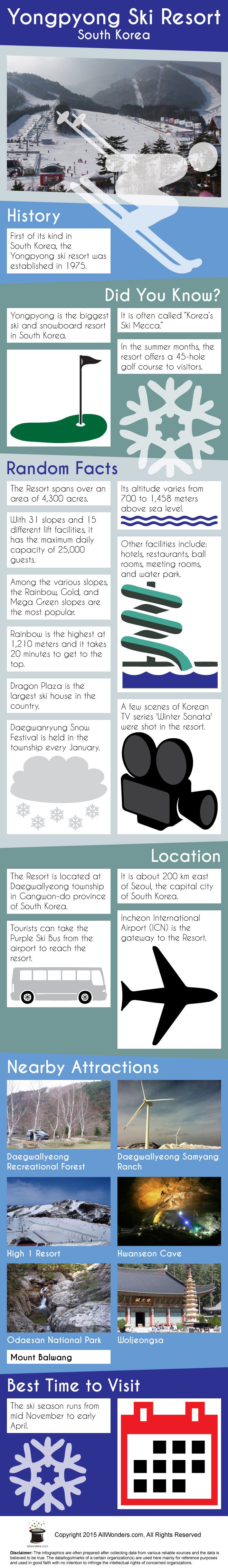 Yongpyong Ski Resort Infographic