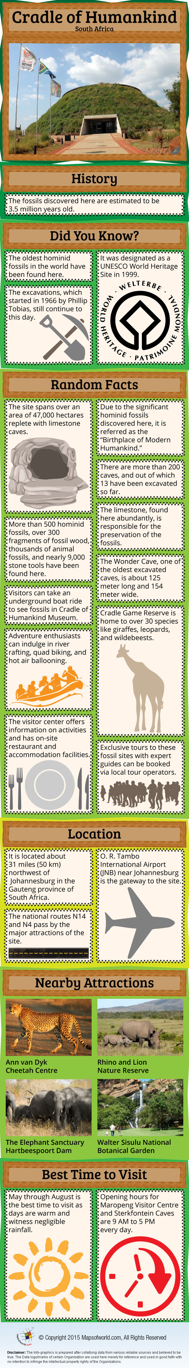 Cradle Of Humankind Infographic