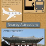 National Folk Museum of Korea Infographic