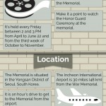 War Memorial Of Korea Infographic
