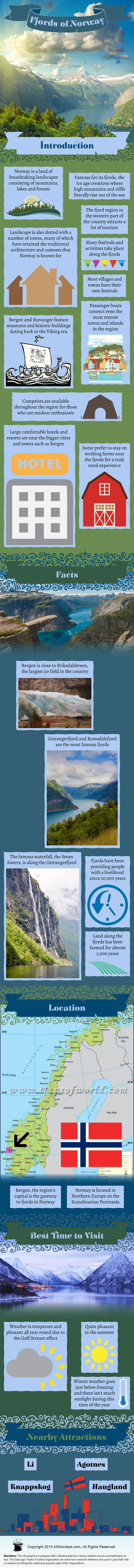Fjords of Norway - Facts & Infographic