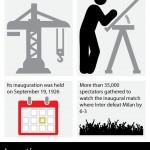 San Siro Stadium Infographic