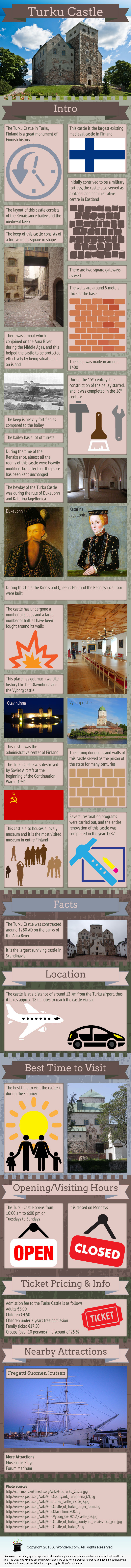 Turku Castle Infographic