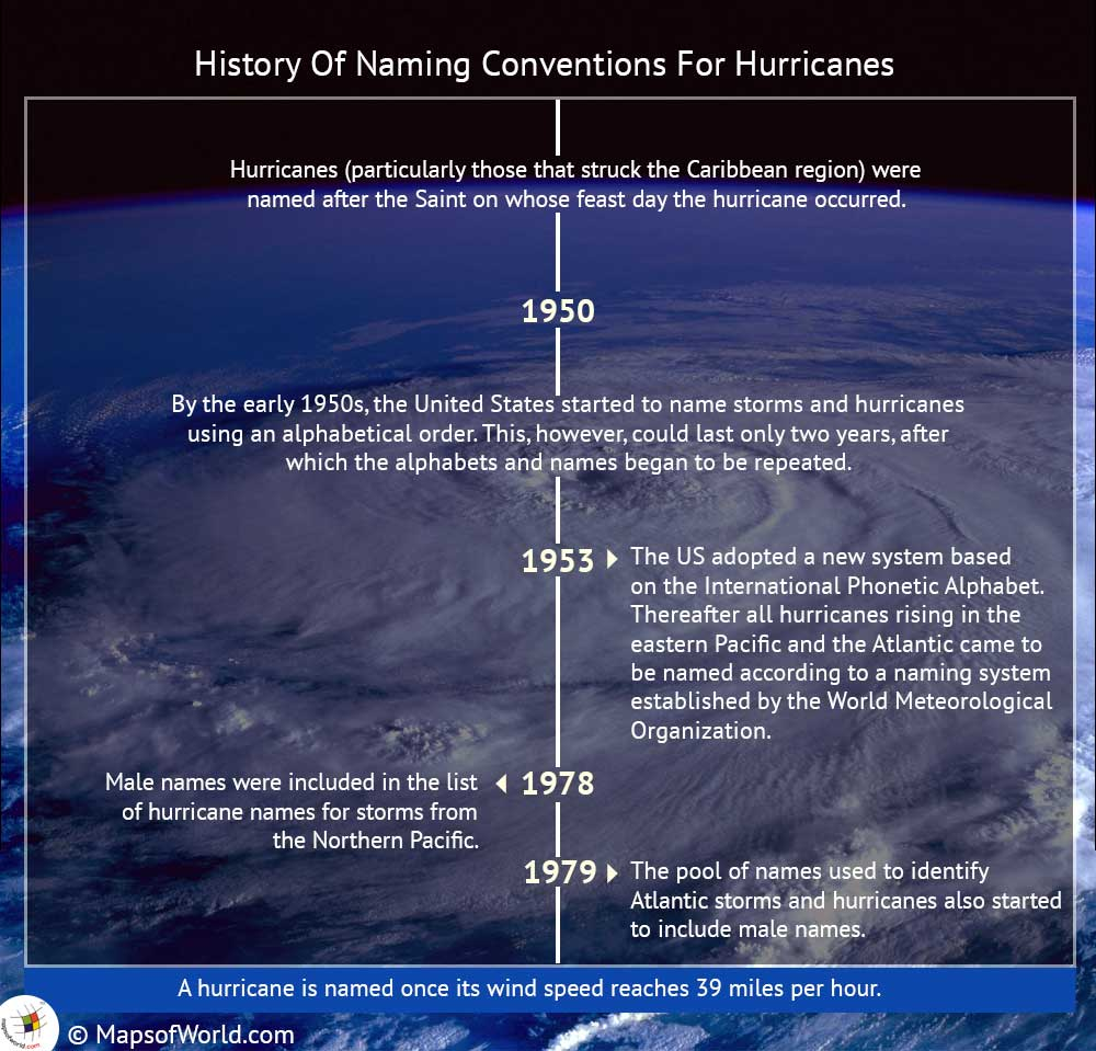 Infographic on how Hurricanes are named