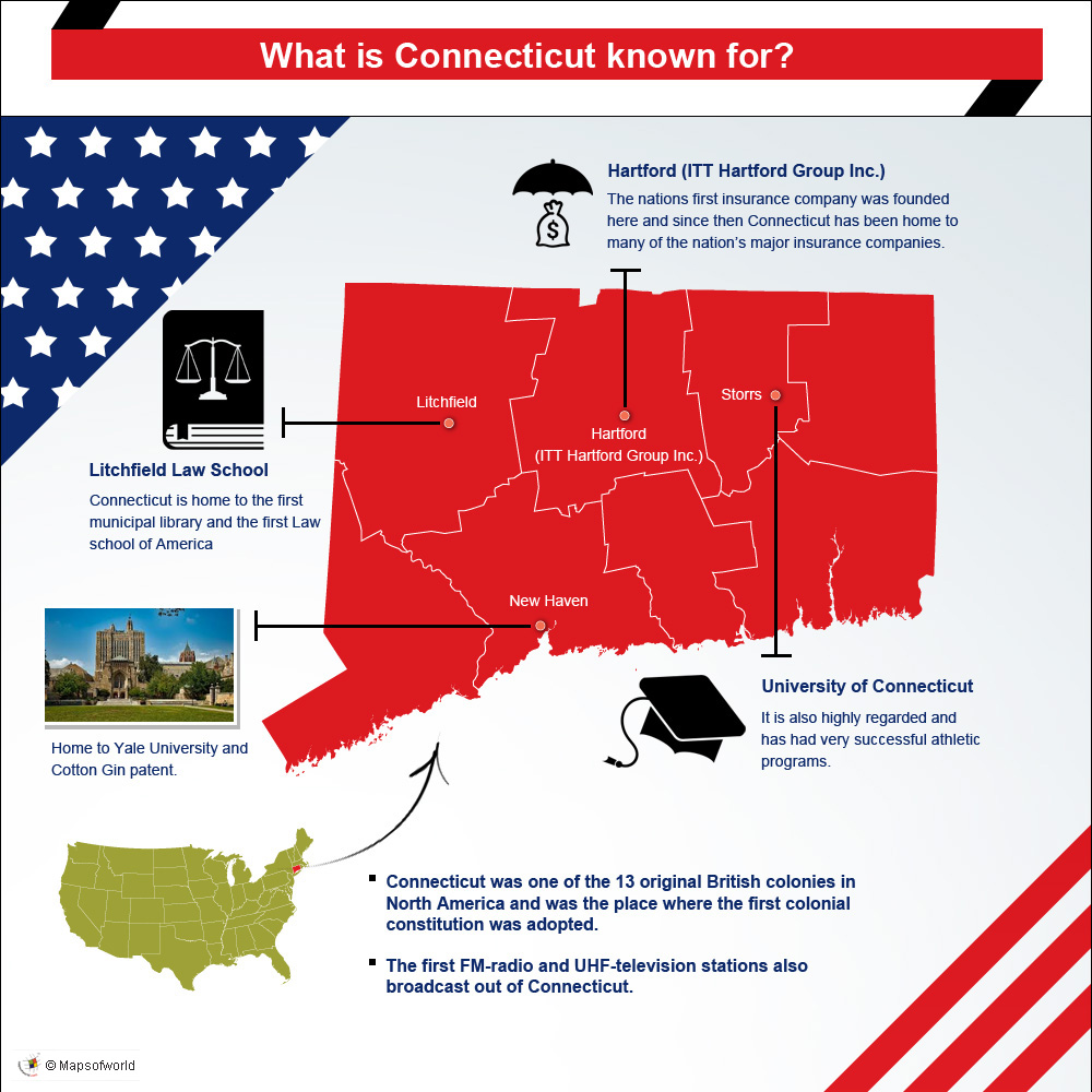 infographic on what is Connecticut known for