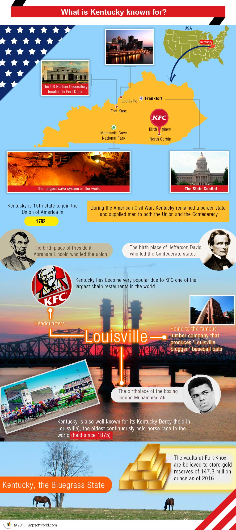 Infographic - what is Kentucky known for