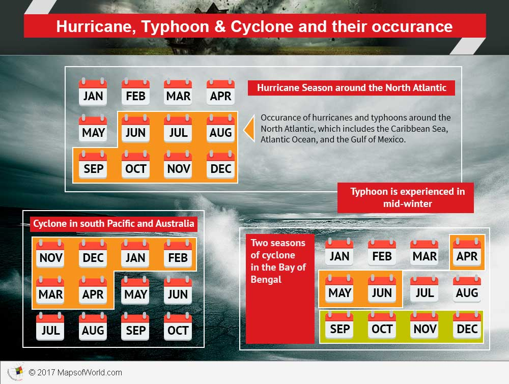 Infographic - Hurricane, Typhoon, Cyclone season