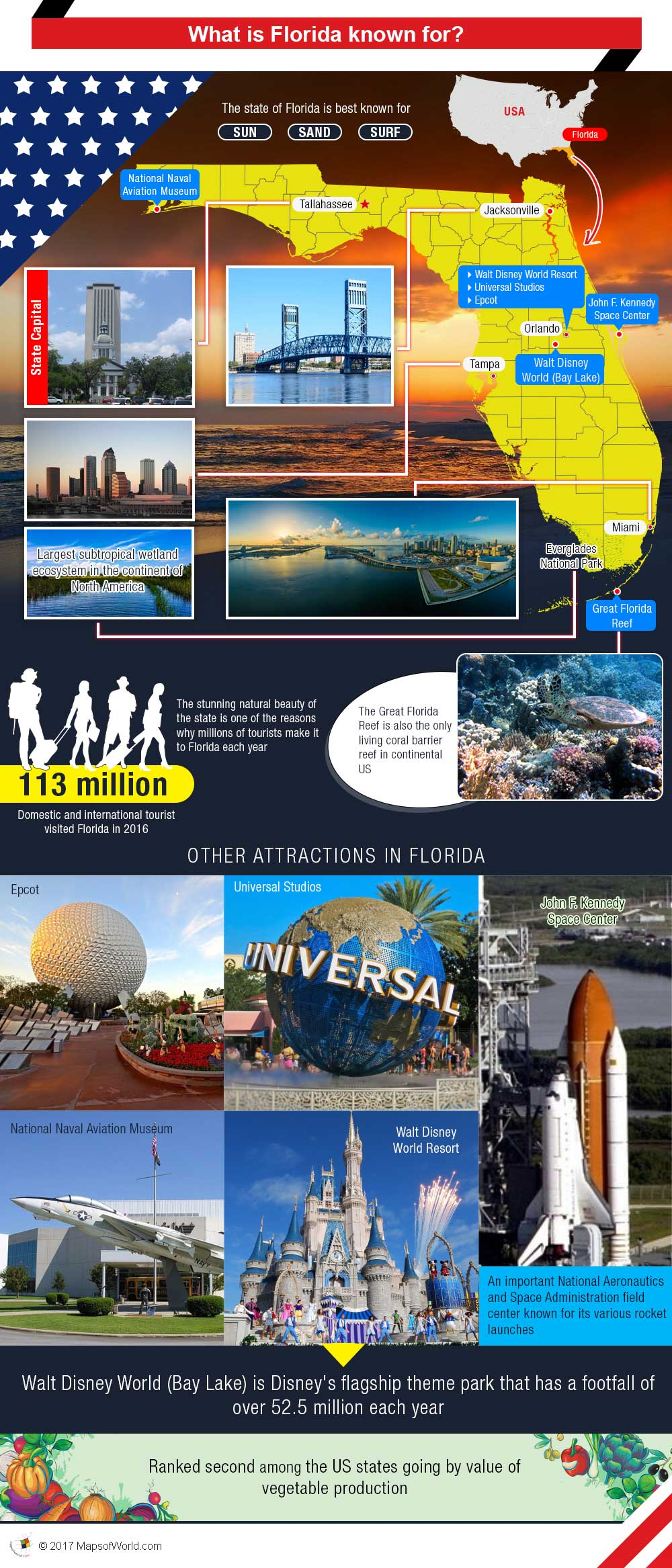what is Florida known for - an Infographic