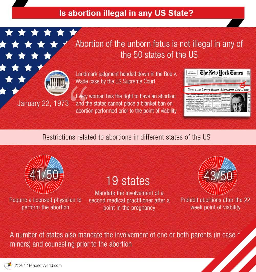 Infographic - is abortion illegal in any US State