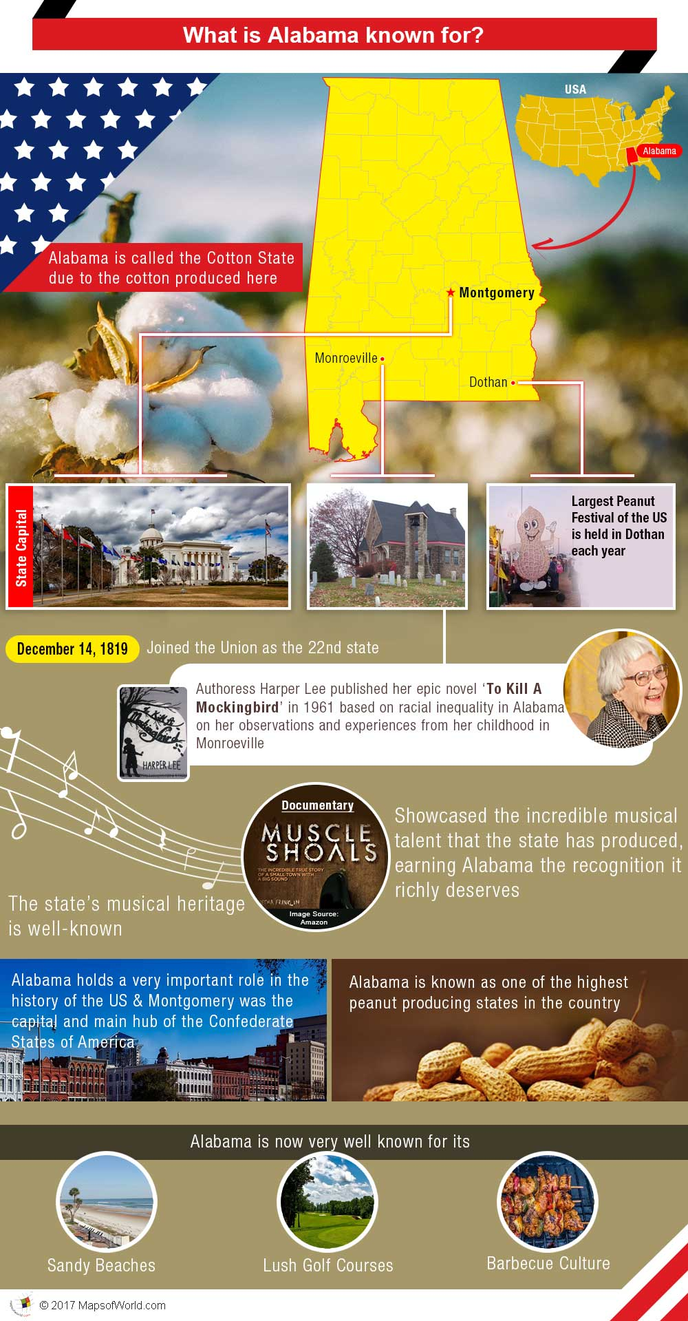 Infographic - What is Alabama known for