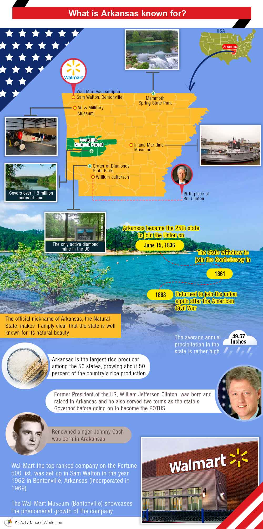 Infographic - what is Arkansas known for