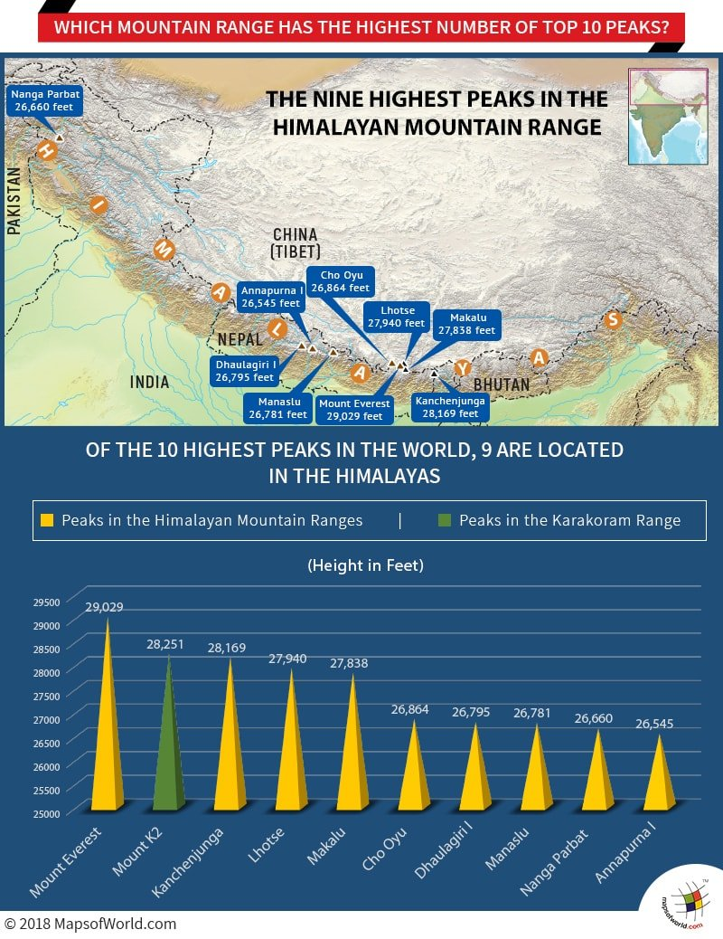 Infographic – Mountain range with the highest number of top 10 peaks