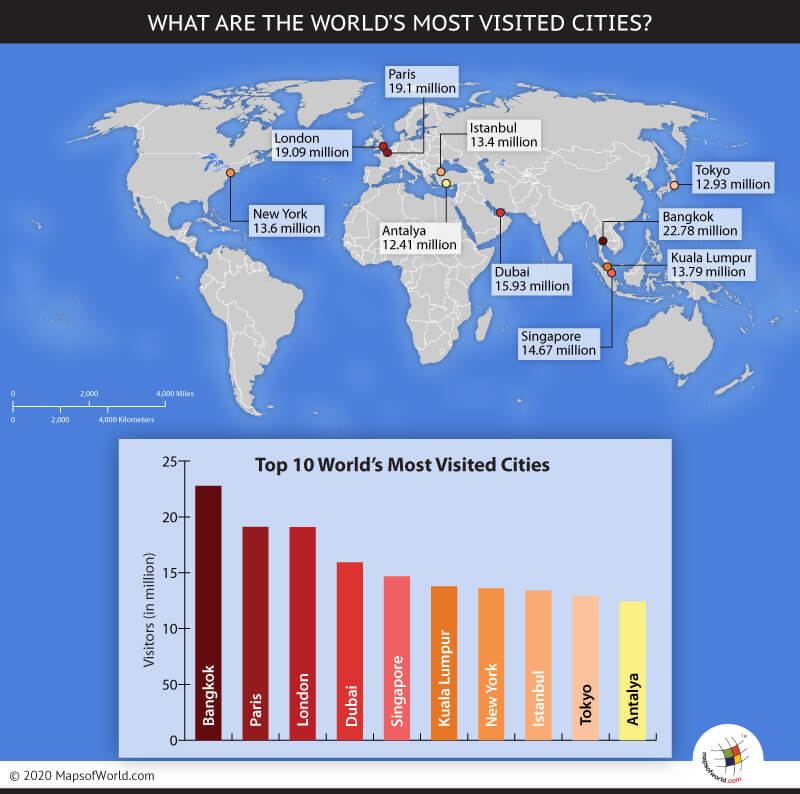 World Map Highlighting Top 10 Most Visited Cities