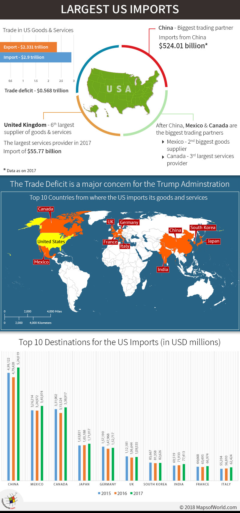 China has been the best US importer