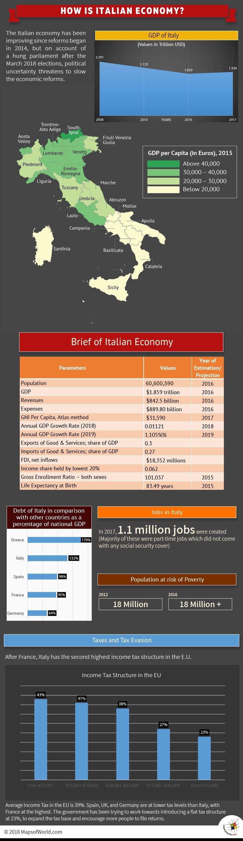 Infographic - Italian Economy