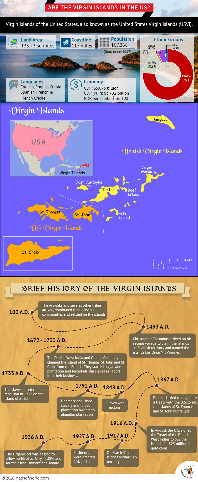 Infographic – Is Virgin Islands in the US
