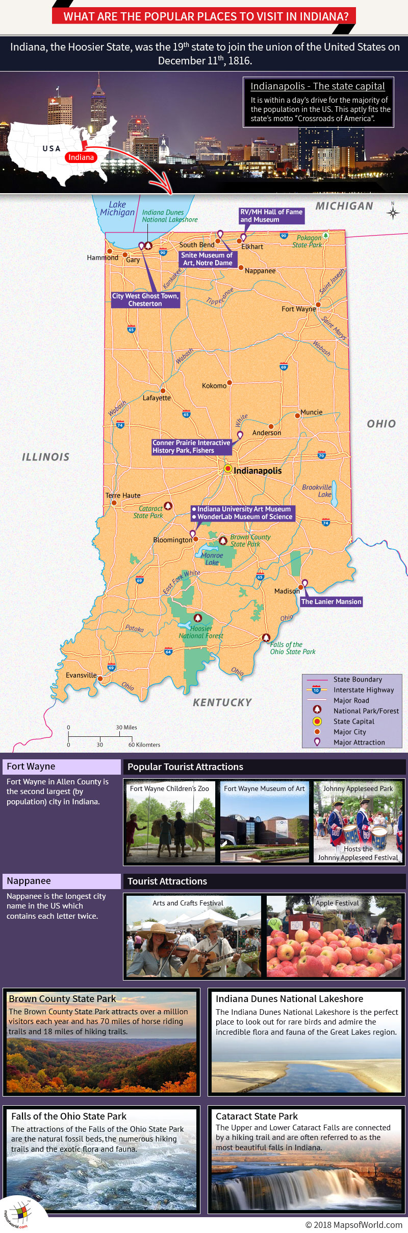 Infographic – popular places to visit in Indiana