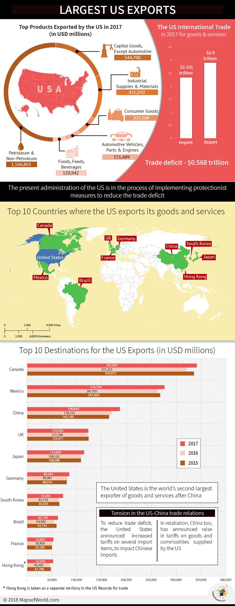Infographic and Maps on US major Exports