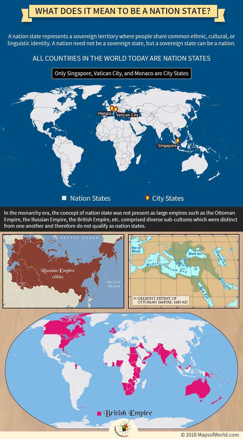 Infographic – Understanding the meaning of Nation-State
