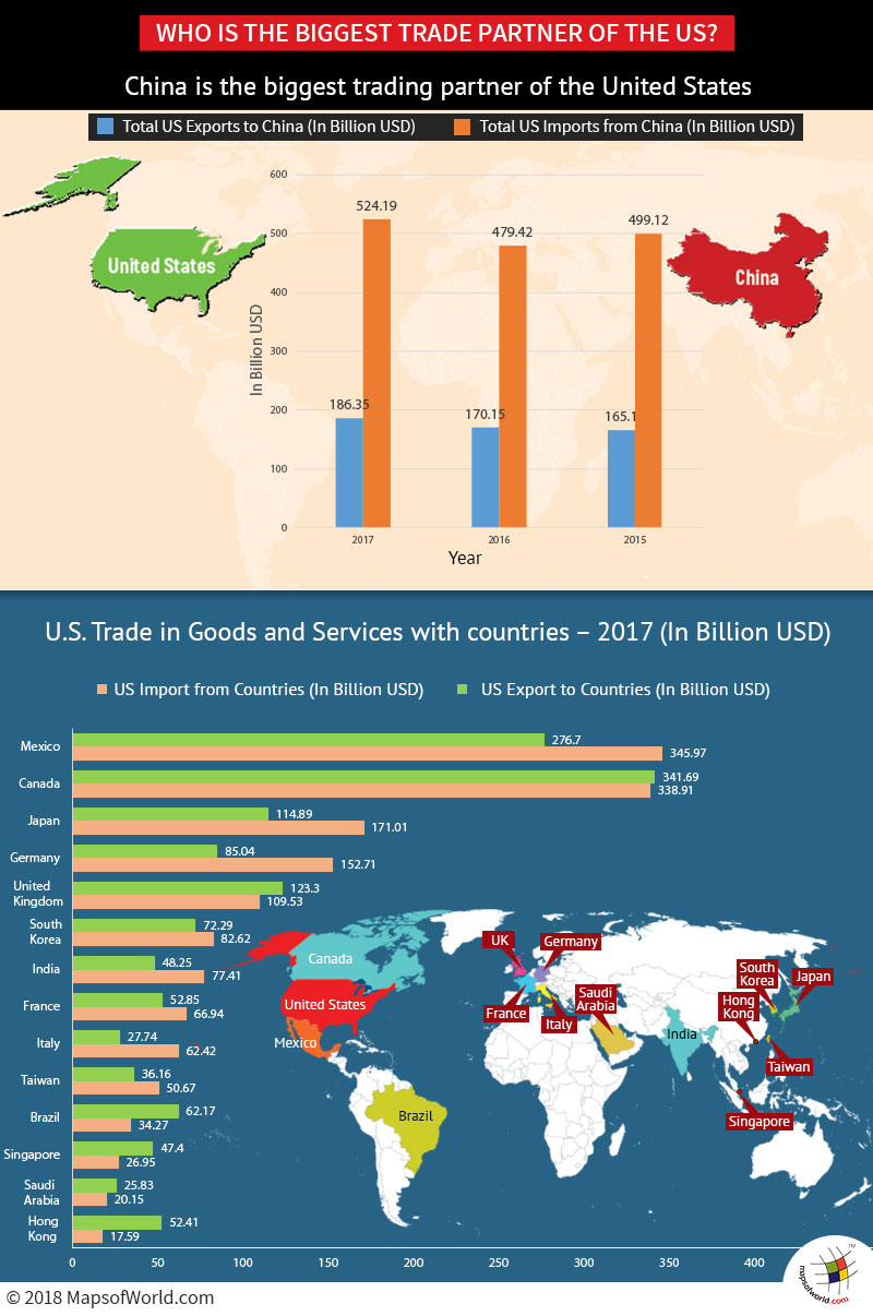Infographic elaborating the top trading partners of the US