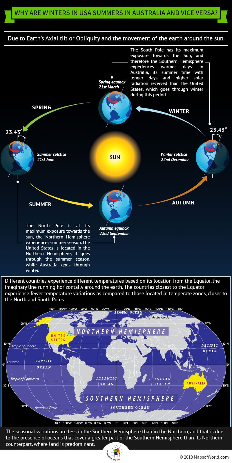 Infographic – why when winters in US, summers in Australia