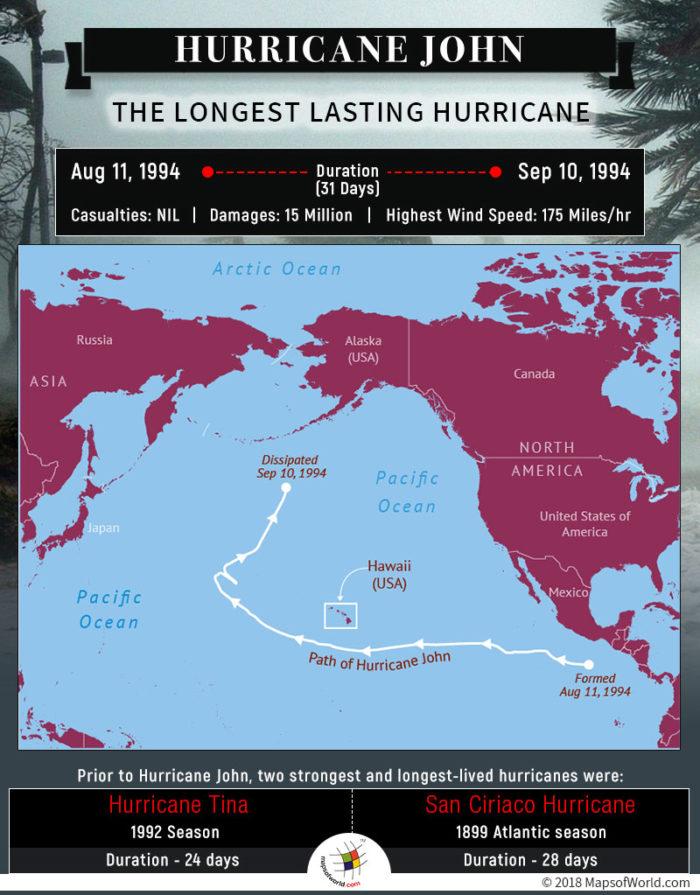 Longest Lasting Hurricane