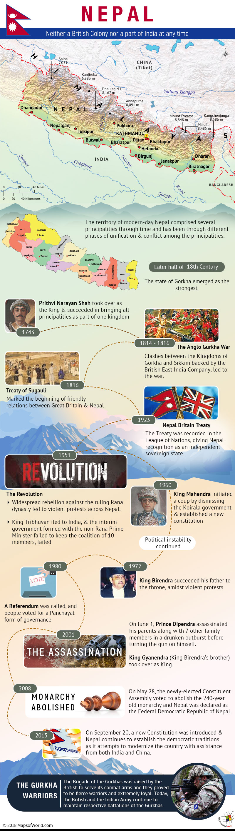 Infographic - Was Nepal ever a part of British Empire or India